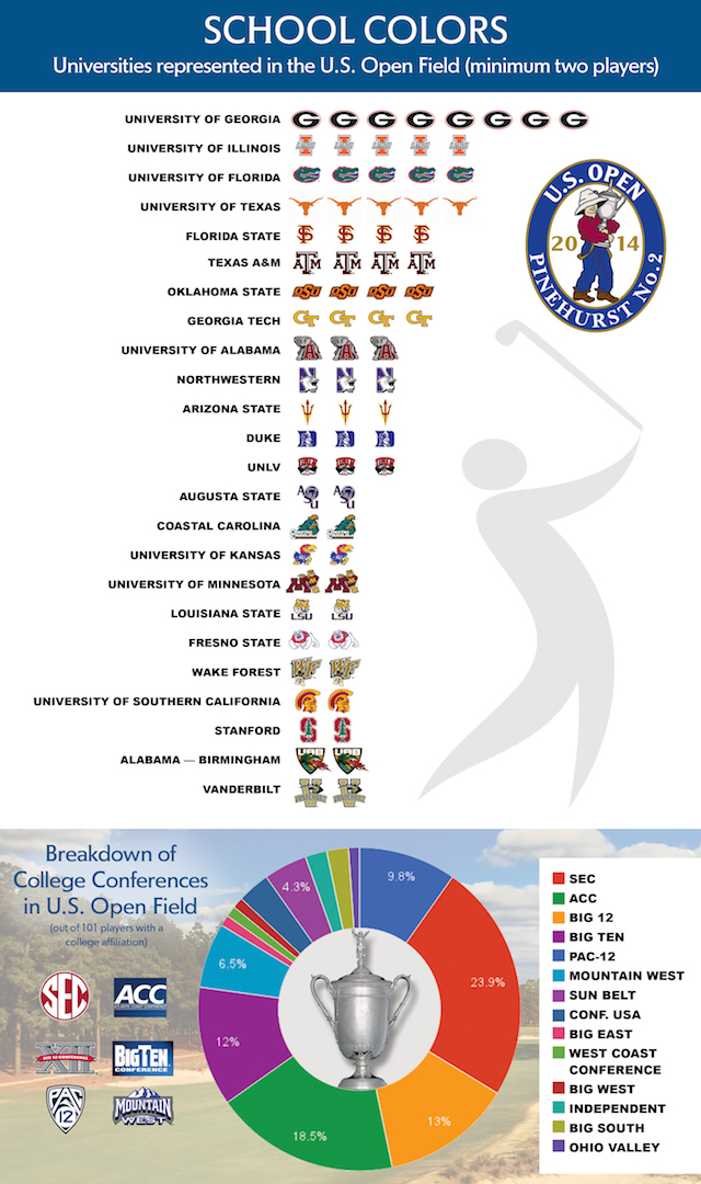 There is a college football feel to the list of schools represented in Pinehurst. (USGA)