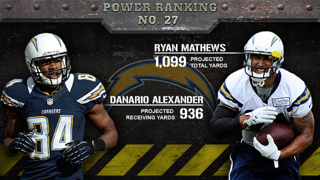 San Diego Chargers 2013 season preview (CBSSports.com graphic)