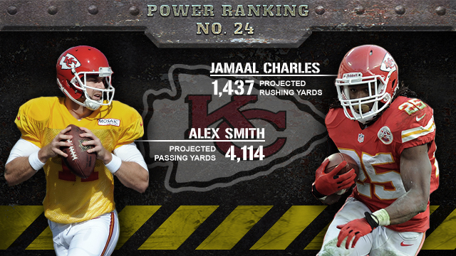 Kansas City Chiefs 2013 season preview (CBSSports.com graphic)