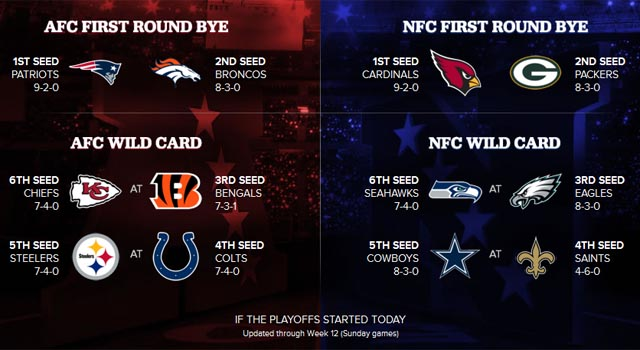 Where things stand in the playoff picture after Week 12's Sunday games. (CBSSports.com)