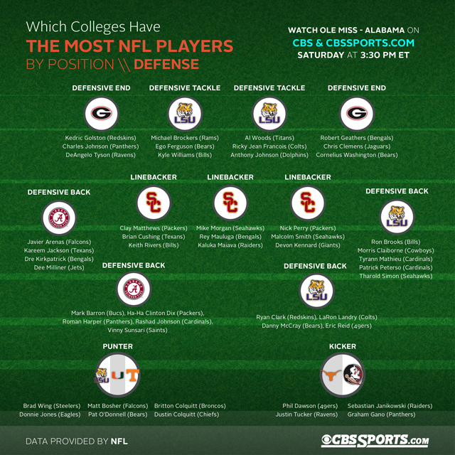 Nfl Positions