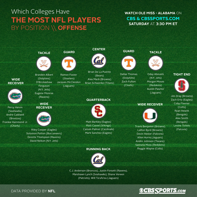 nfl numbers by position wagering online
