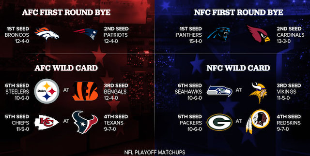 50ac2528 NFL Playoff Schedule: Postseason dates, times and TV for each round ...