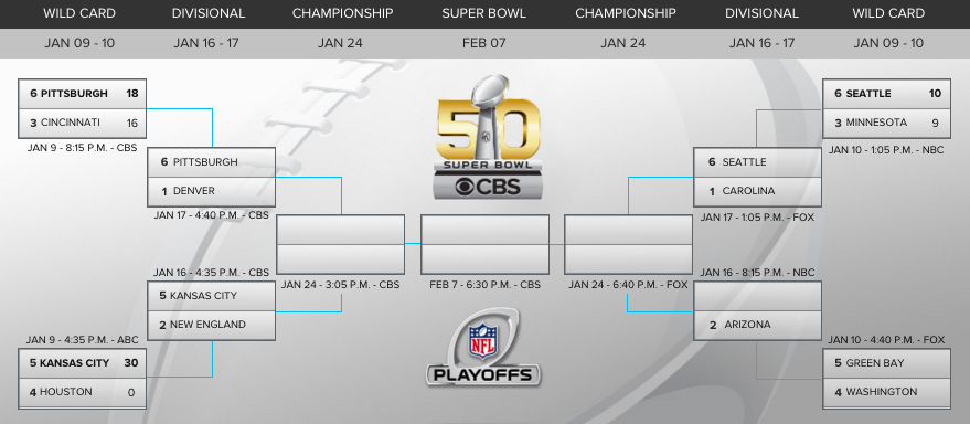 possible playoff matchups nfl patriots vegas odds