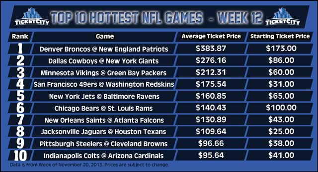 Week 12 NFL top ticket prices by Ticketcity.