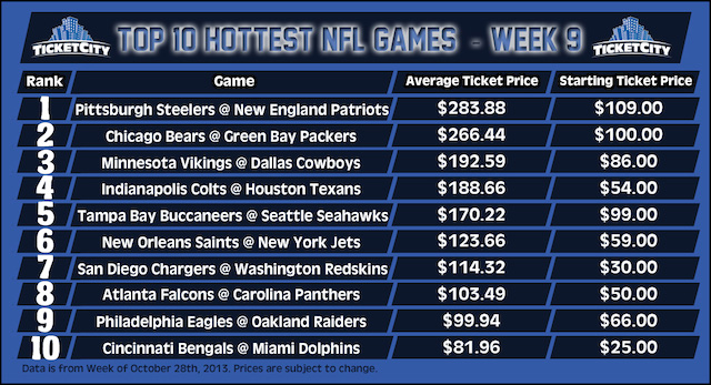 Here's a look at the average ticket prices for Week 9. (Ticket City)