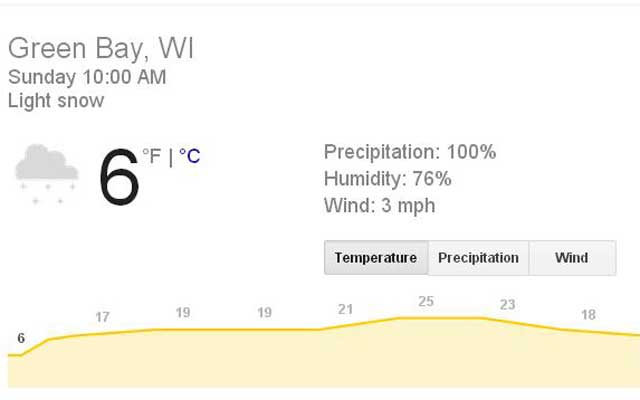 It's 6 degrees in Green Bay, Wis., on Sunday. (Google weather)