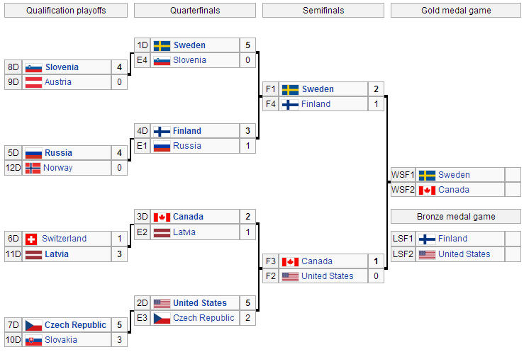 http://sports.cbsimg.net/images/blogs/olympichockeybracket.jpg