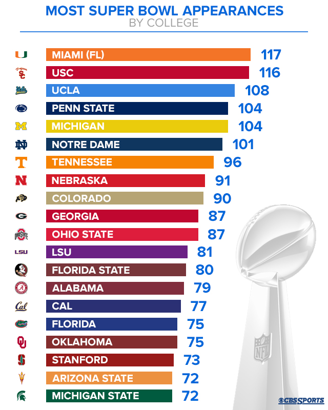 College football bowl games today: Schedule with ...