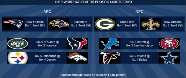 Week 15 playoff picture