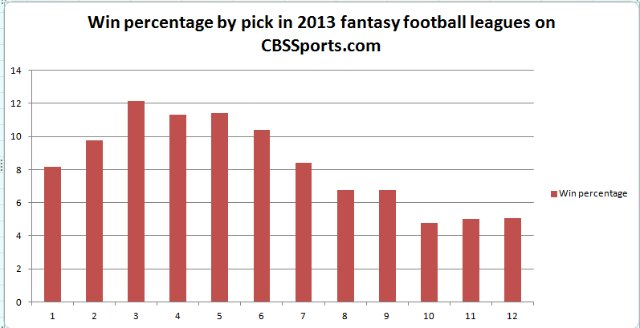 Where you pick could impact how you perform in fantasy football.