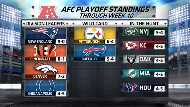 nfl ats predictions nfl standings playoff