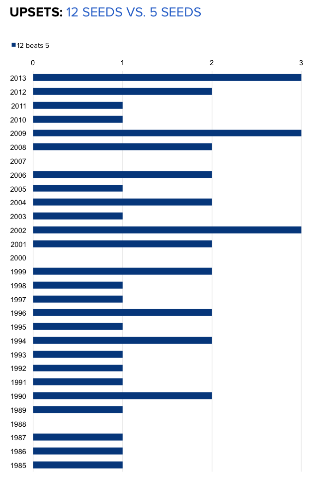 INFOGRAPHICS: NCAA Tournament history of 12 seeds over 5 ...