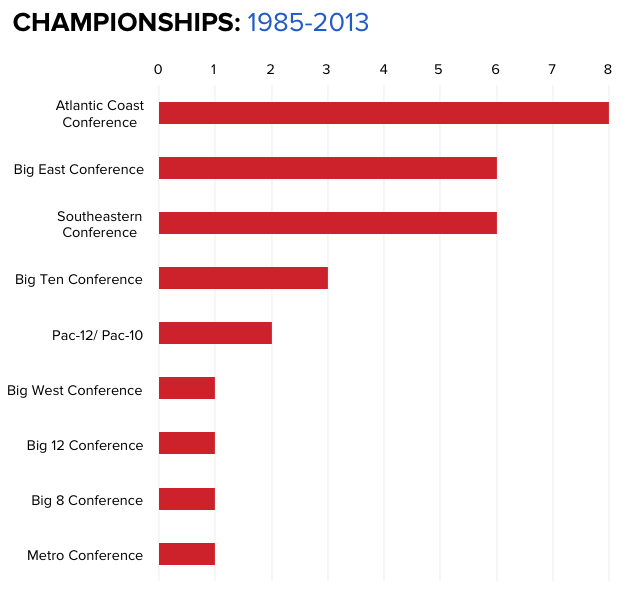 INFOGRAPHICS: NCAA Tournament champions, by conference ...