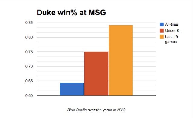 Duke Chart - CBSSports.com