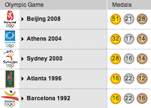 US China To Vie For Highest Olympic Medal Count In London - Olympic medal count 1992