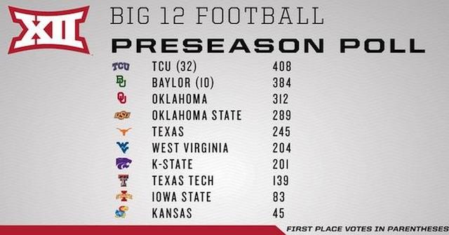 Big 12 Preseason Poll Tcu Runs Away With No 1 Spot As Texas Sits 5th Cbssports Com