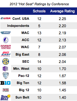 college football on tv today fbs top 25 scores