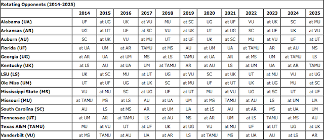 Vanderbilt Calendar 2020 SEC releases future schedule rotations until 2025   CBSSports.com