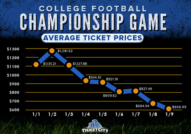 how to get cheap college football tickets cfp 4