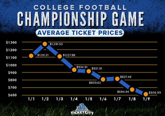 college football tickets fb.xom