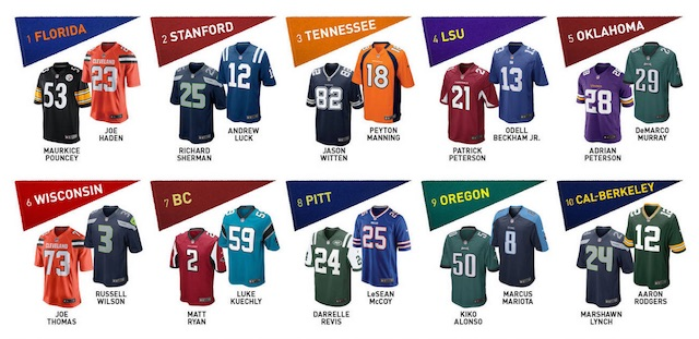top nfl jerseys