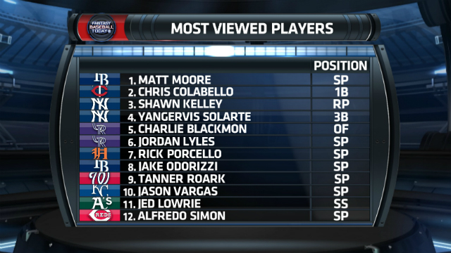 The most viewed players of Fantasy Week 2.
