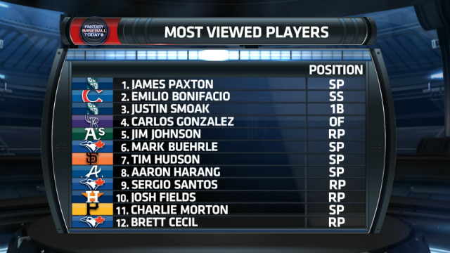 The most viewed Fantasy players of Week 1.