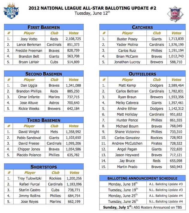 all star voting leaders