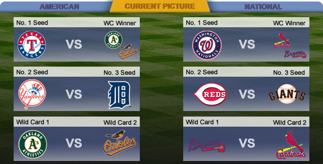 Playoff Snapshot Top Seeds Still In Play White Sox Have Work To Do