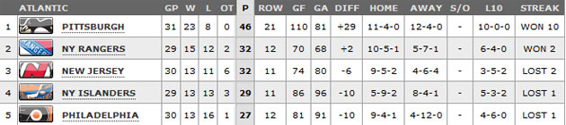 Atlantic Division standings on March 20. (NHL.com)