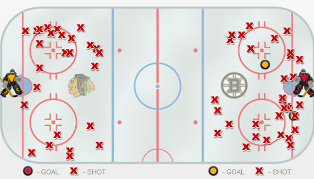Here's where the shots came from in Game 3. (CBSSports.com)
