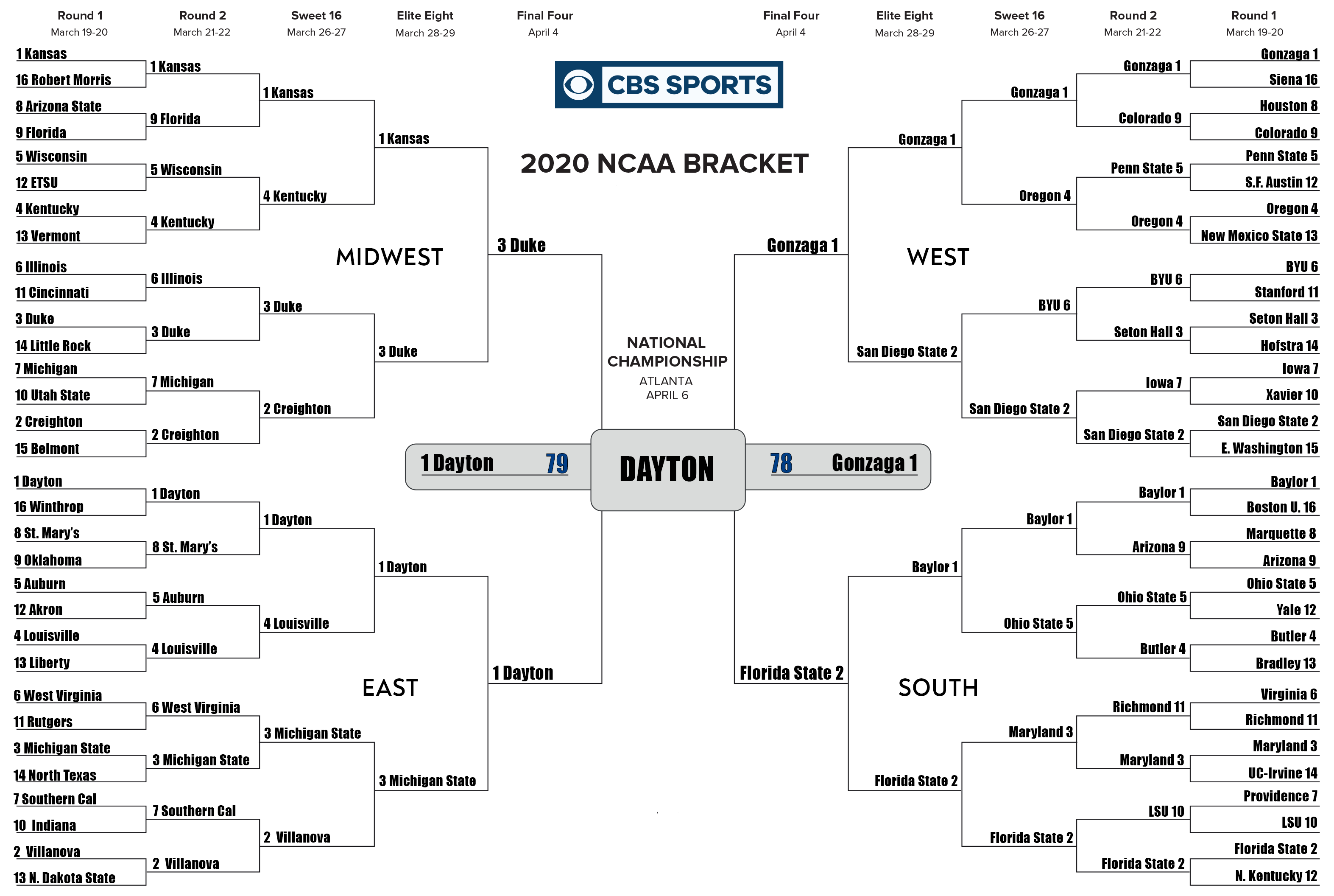 Sportsline Simulates Final 2020 Bracketology From Jerry Palm And The Winner Is Sportsline Com