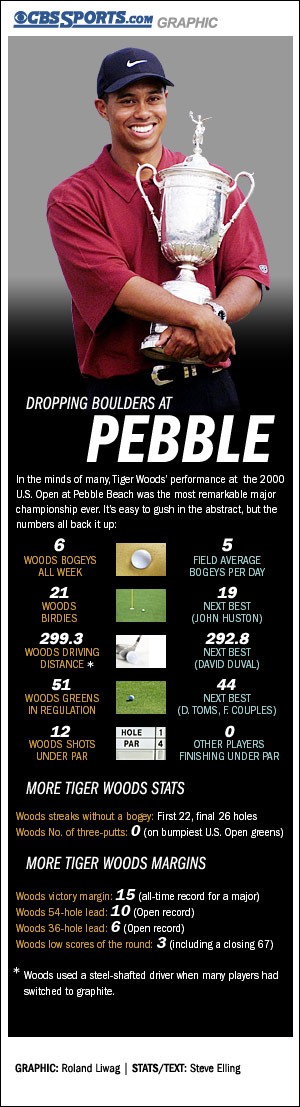 Graphic: Dropping boulders in Pebble