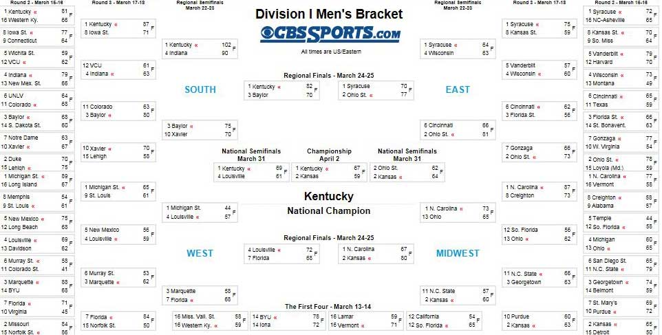 ncaa football bracket 2015 nd football score