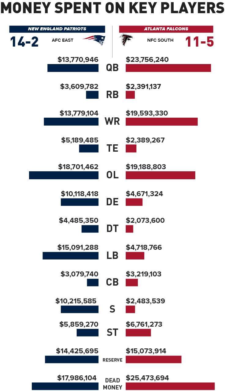 2017 Super Bowl Here S How Much The Patriots Falcons Spend On Each Position
