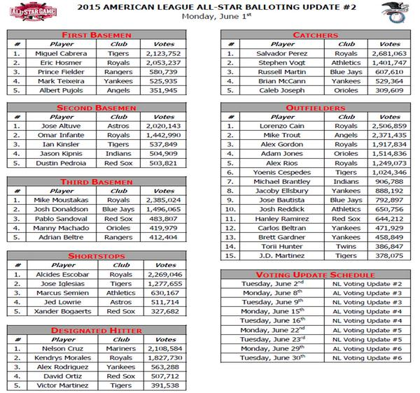 Royals continue to dominate AL All-Star Game voting ...