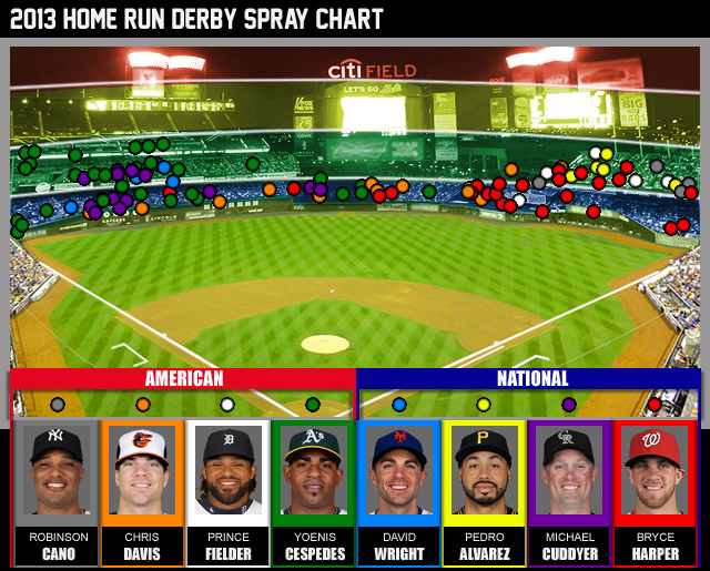 Your full chart of every Derby dinger. (CBSSports.com Original)