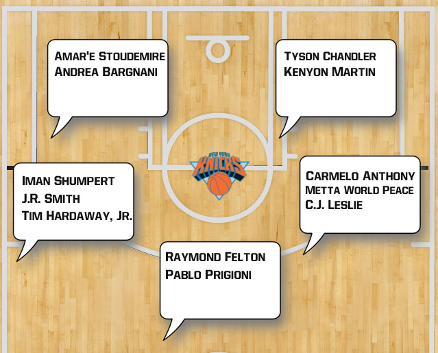 Wonderful Current Depth Chart Within Nba Depth Charts