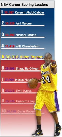 NBA scoring list