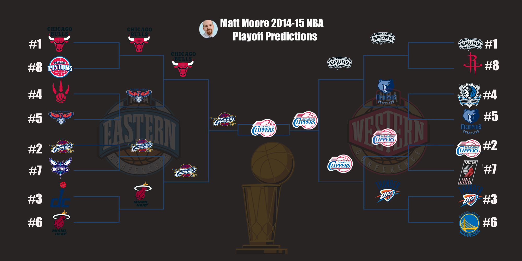 2014-15 NBA Expert Predictions - CBSSports.com