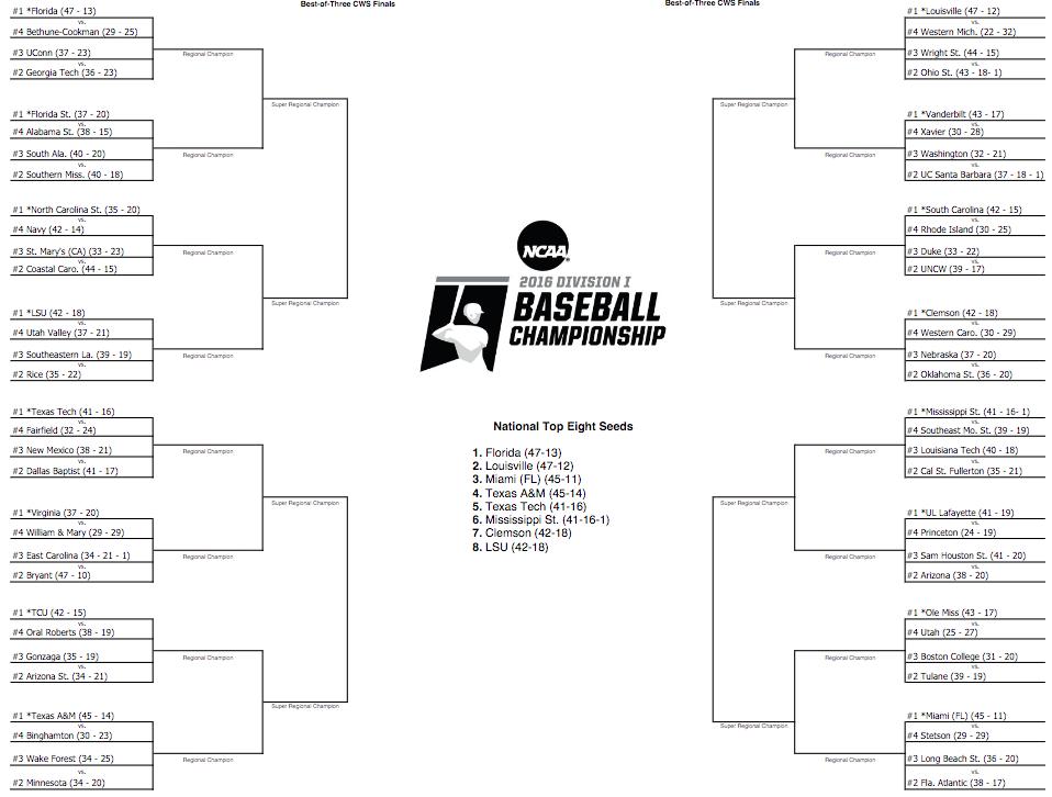 LOOK: 2016 NCAA Baseball Tournament bracket, regional ...