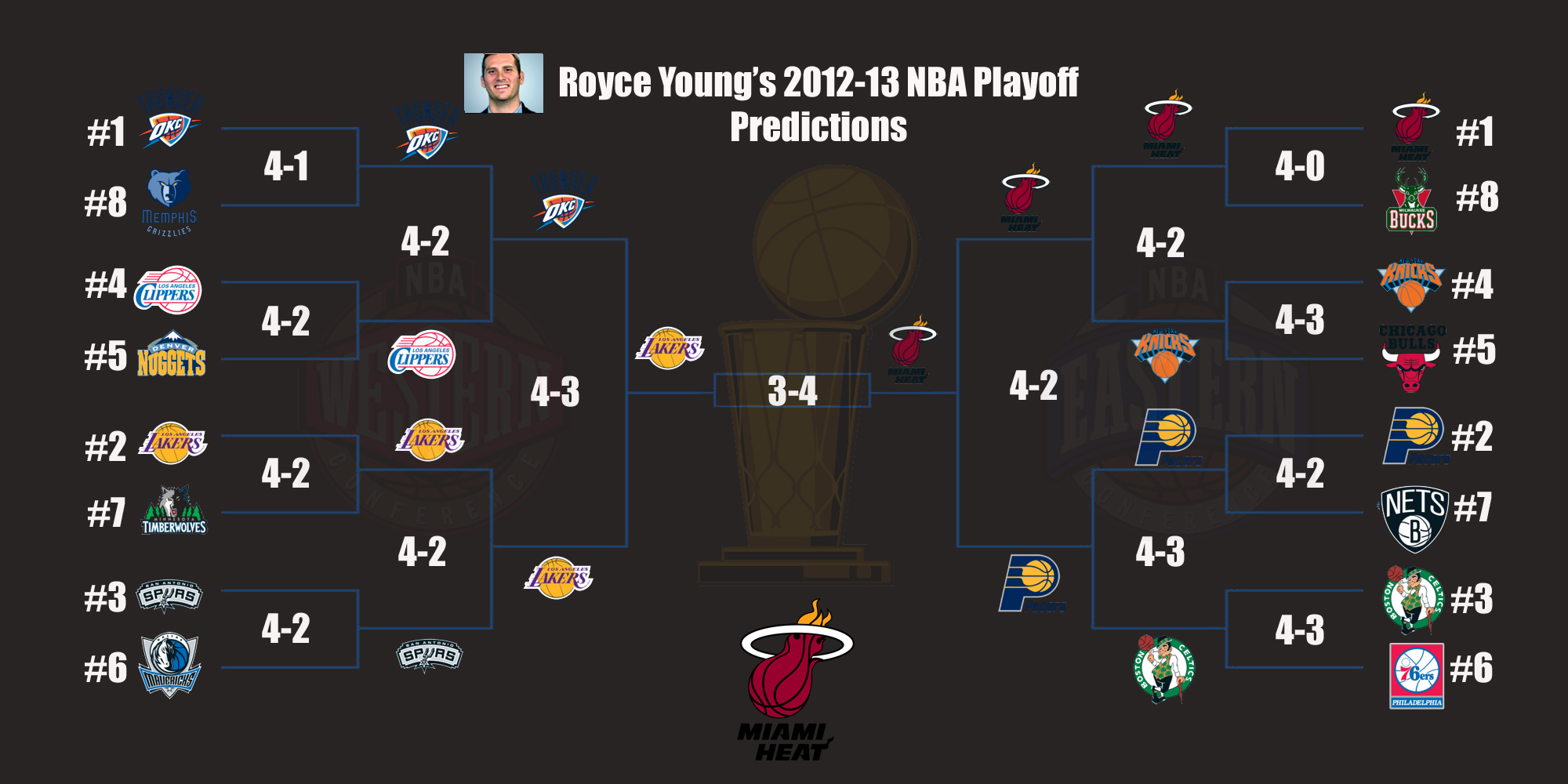 CBSSports.com 2012-13 NBA Playoff Predictions - CBSSports.com