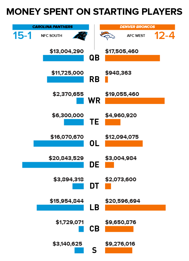 Each NFL team s actual salary cap (known as adjusted salary cap) is  typically different from the NFL s set amount f2c63e8da