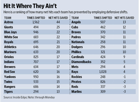 Astros and giants are among the top shifting teams in - Wall street journal money rates table ...