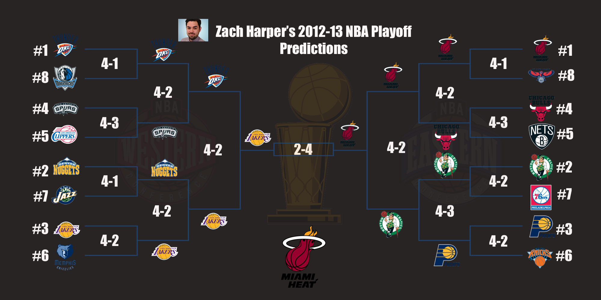 Cbssportscom 2012 13 Nba Playoff Predictions Cbssportscom