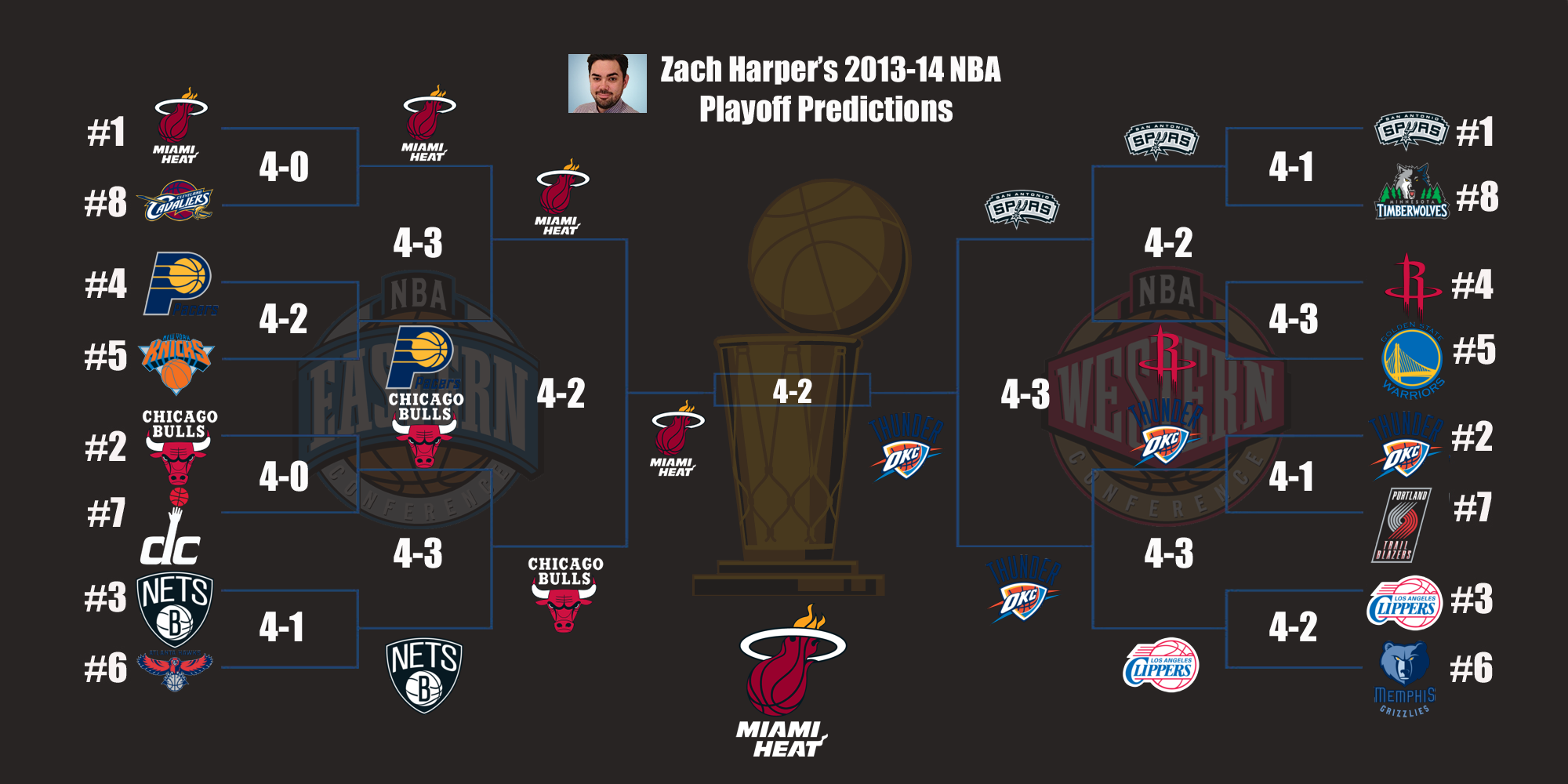 2013-2014 CBSSports.com NBA Predictions - CBSSports.com