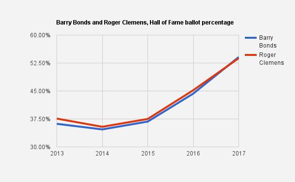 Bean Growth Chart Rebellions
