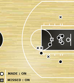 chris-bosh-shot-chart