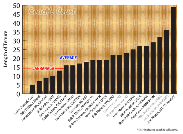 Coach's Court graphic courtesy of Halcyon Hoops